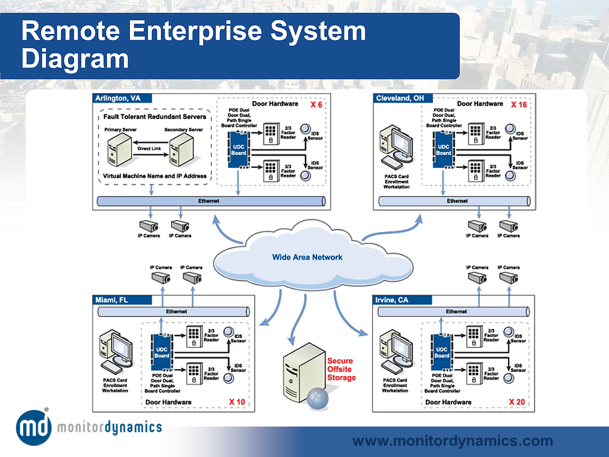 Unified PACS System Architecture